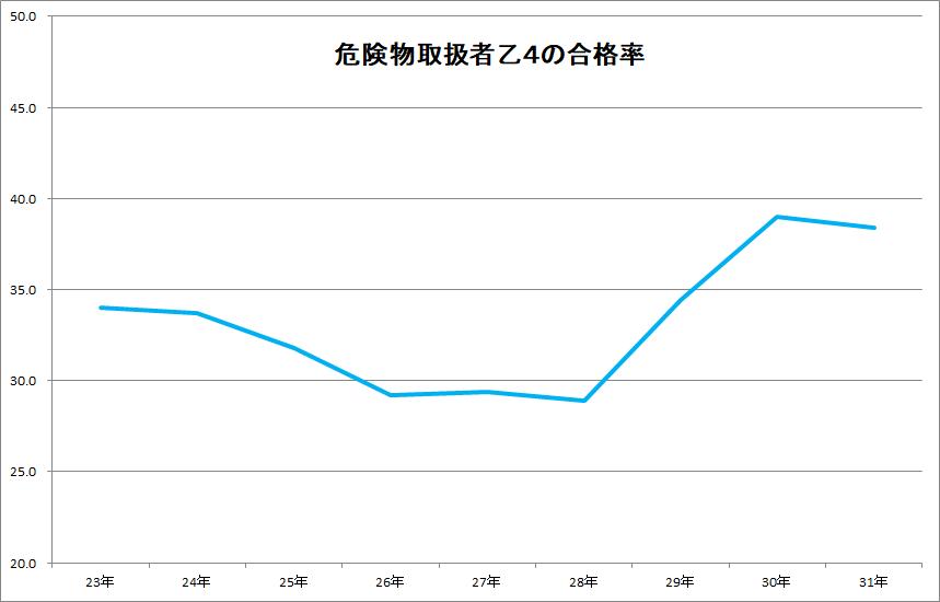 危険物取扱者乙4の合格率の9年間の推移