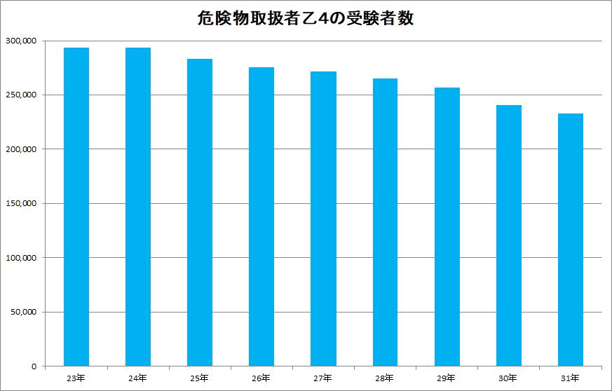 危険物取扱者乙4の受験者数の9年間の推移