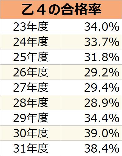 危険物取扱者乙種第4類の合格率表